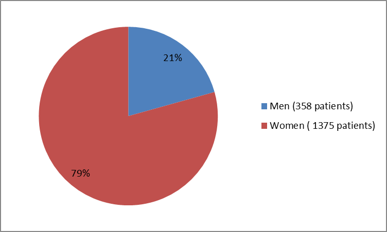 Pie chart summarizing how many men and women were in the clinical trials of the drug TRULANCE.  In total, 358 men (21%) and 1375 women (79%) participated in the clinical trials.