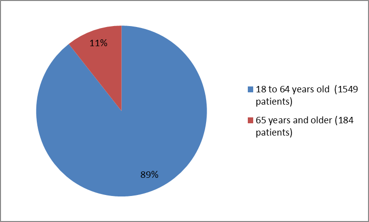 Pie chart summarizing how many individuals of certain age groups were in the TRULANCE clinical trials. In total, 1549 participants were below 65 years old (89%) and 184 participants were 65 and older (11%).