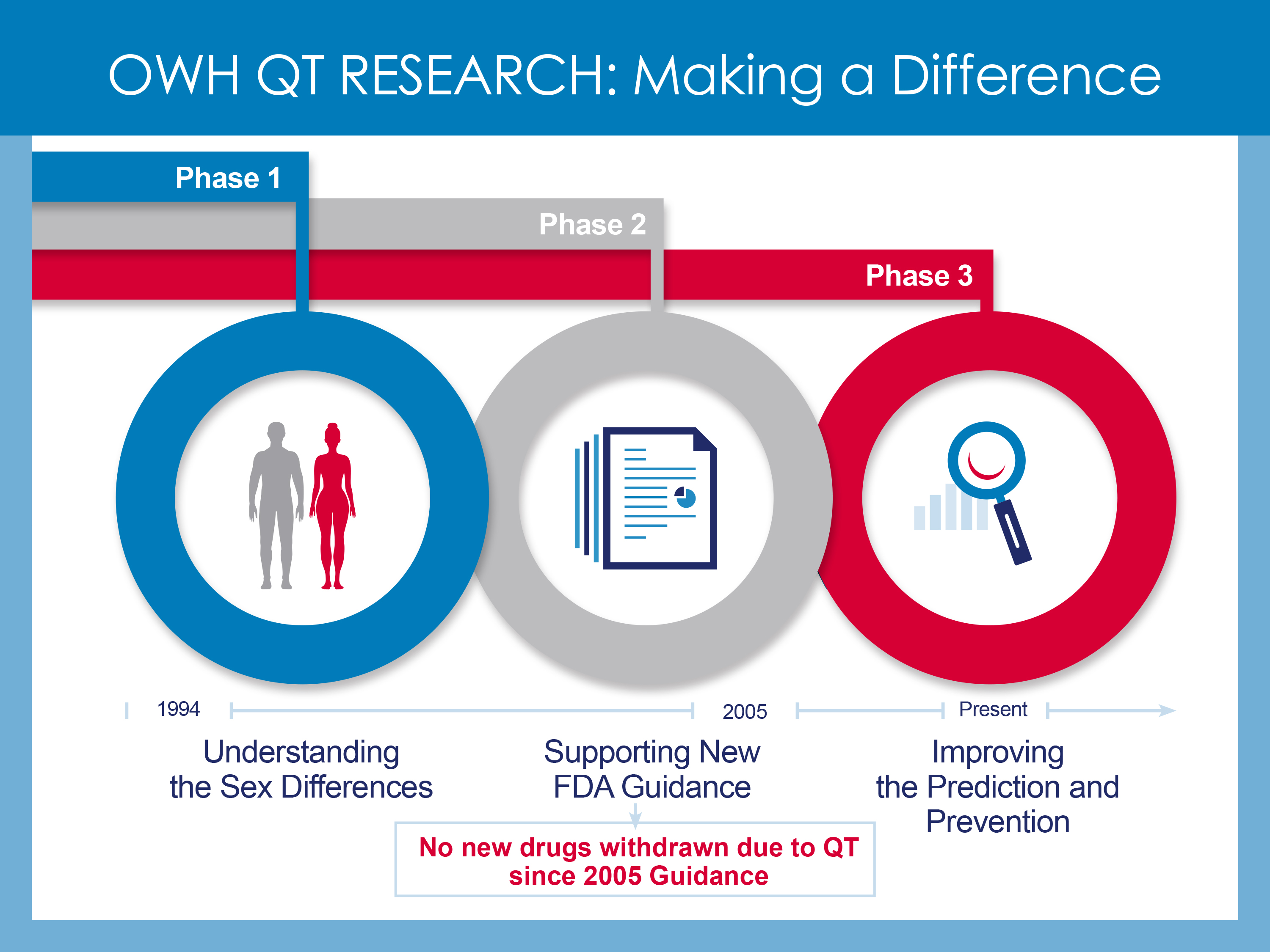 OWH QT Research: Making a Difference