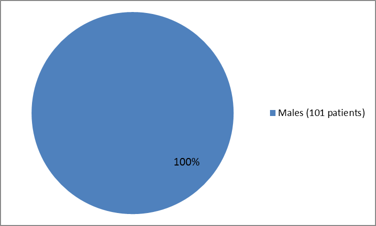 Pie chart summarizing how patients were in the clinical trial. In total, 101 males (100%) participated in the clinical trial.