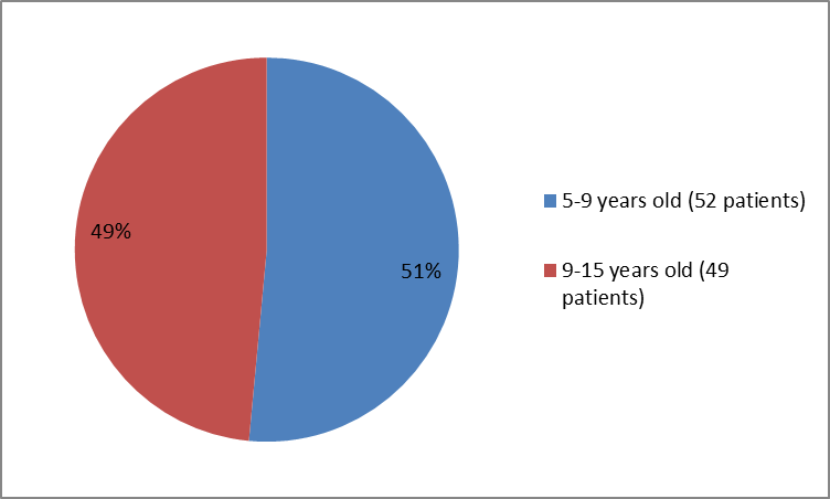 Pie charts summarizing how many individuals of certain age groups were in the EMFLAZA clinical trials. In total, 52 patients were 5-9 years old (511%) and 49 patients  were 9-15 years old.