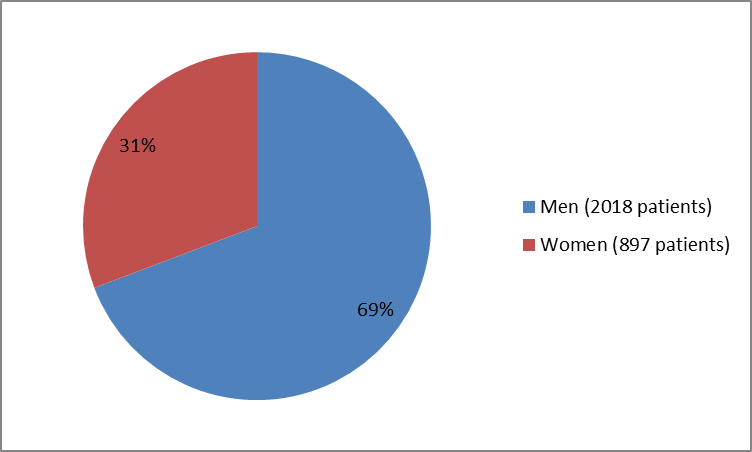 Pie chart summarizing how many men and women were in the clinical trials of the drug SILIQ. In total, 2018 men (69%) and 897 women (31%) participated in the clinical trials.