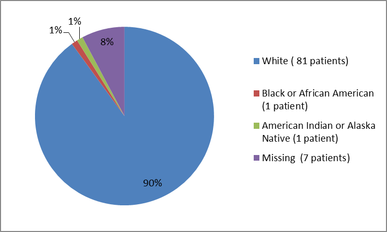 Pie chart summarizing the percentage of patients by race enrolled in the XERMELO clinical trial. In total, 81 Whites (90%), 1 Black (1%), 1 American Indian or Alaska Native (1%), and 7 participants where race was missing (8%) participated in the clinical trial.