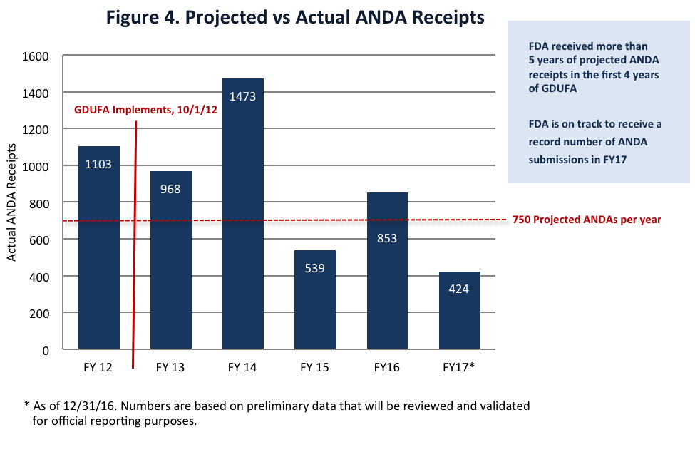 Figure 4. Projected vs Actual ANDA Receipts