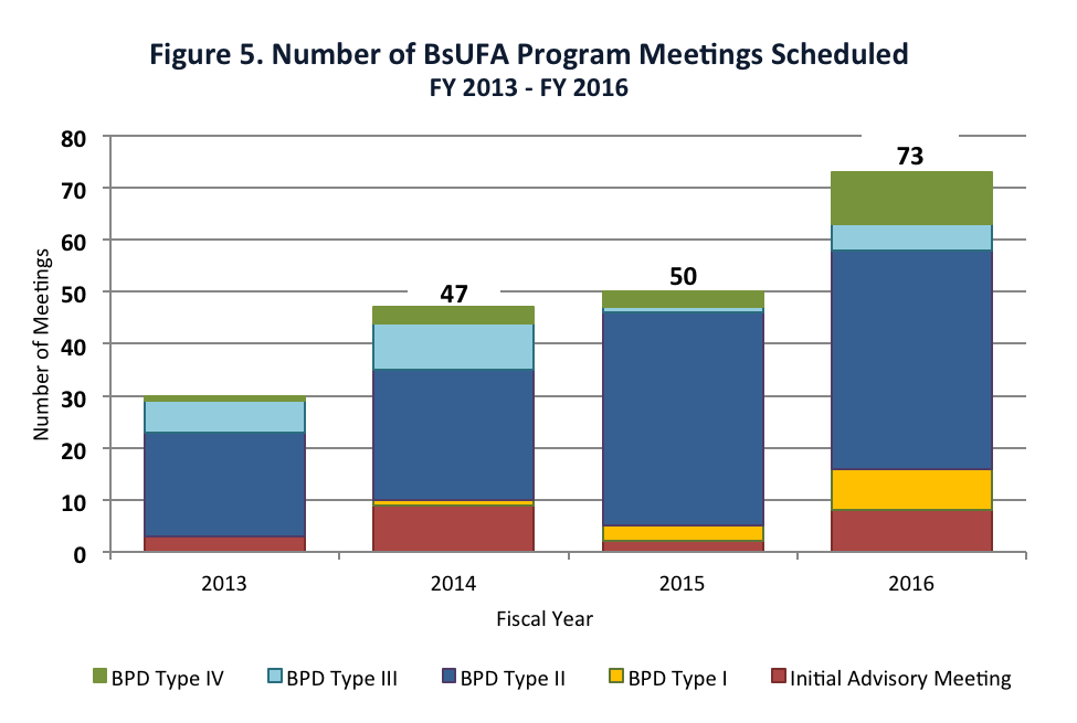 Figure 5. Number of BsUFA Program Meetings Scheduled FY 2013 - FY 2016
