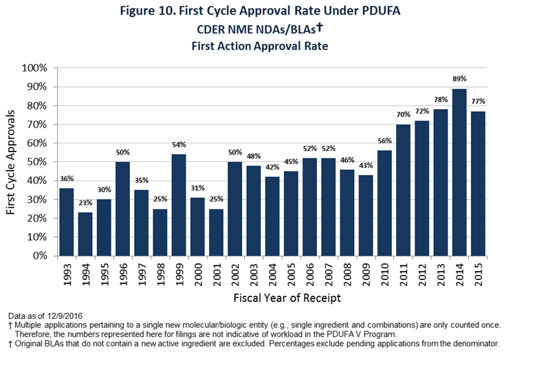 Figure 10. First Cycle Approval Rate Under PDUFA