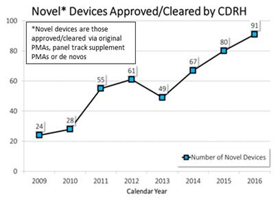 The number of novel devices approved or cleared by CDRH has increased steadily from 24 in 2009 to 91 in 2016.
