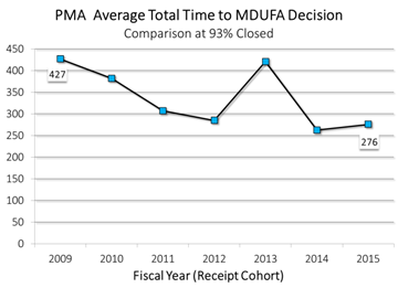 The average total time to MDUFA decision for PMAs has decreased from 427 days in FY2009 to 276 days in FY2015.