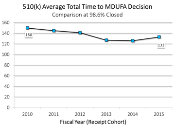 The average total time to MDUFA decision for 510(k)s has decreased from 150 days in FY2010 to 133 days in FY2015.