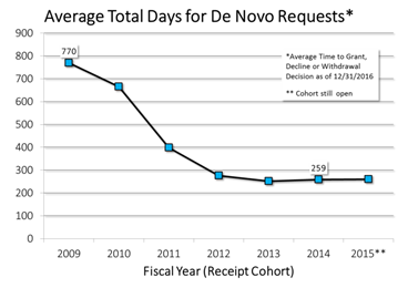 The average total days to a decision for De Novo Requests has decreased from 770 days in FY2009 to 259 days in FY2014.