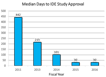 The average time to review an IDE has decreased from 442 days in FY2009 to 30 days in FY2015 and stayed at 30 days in FY2016.
