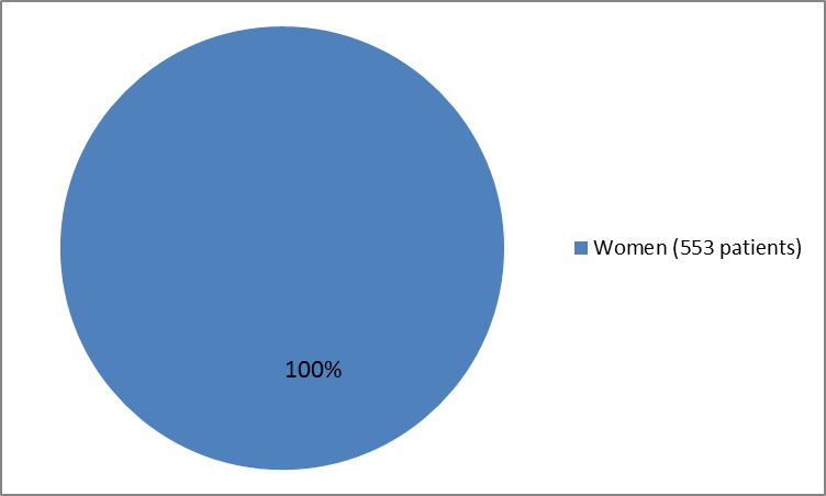 Pie chart summarizing how many women were in the clinical trial of the drug ZEJULA . In total, 5533 women (100%) participated in the clinical trial.