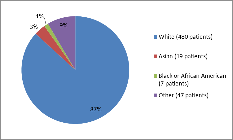 Pie chart summarizing the percentage of patients by race in clinical trial. In total, 480 Whites (87%), 19 Asians (3%), 7 Blak or African Americans (1%) and 47 Other (9%), participated in the clinical trial
