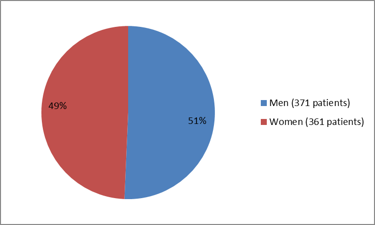 Figure 2. Baseline Demographics by Sex OCREVUS