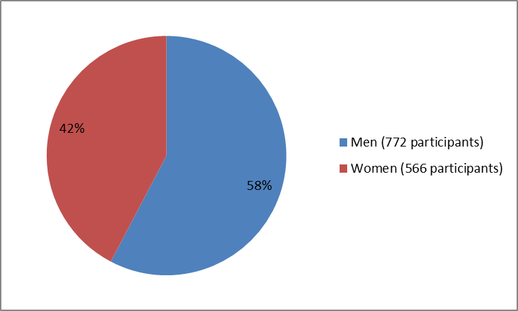 Pie chart summarizing how many men and women were in the clinical trials of the drug DUPIXENT. In total, 772 men (58%) and 566 (42%) participated in the clinical trials.