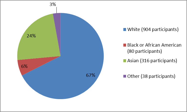 Pie chart summarizing the percentage of patients by race in DUPIXENT clinical trials. In total, 904 Whites (67%), 316 Asians (24%), 80 African Americans  (6%), and 38 Other (3%), participated in the clinical trials.