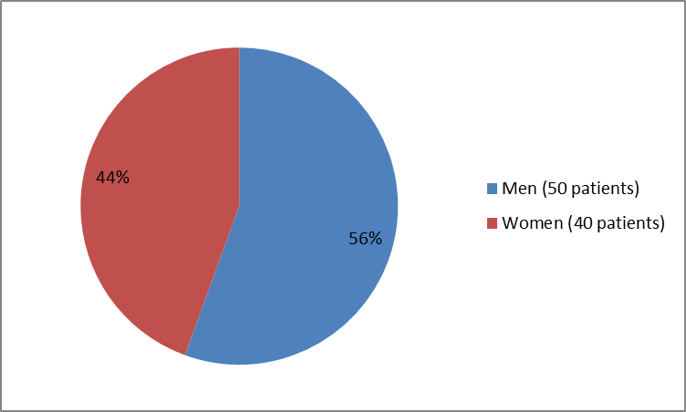 Pie chart summarizing how many men and women were in the clinical trial of the drug AUSTEDO . In total, 50 men (56%) and  40 women (44%) participated in the clinical trial.