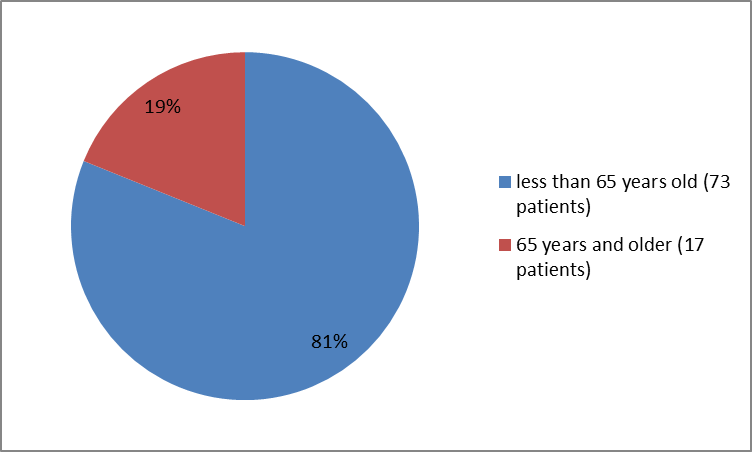 Pie charts summarizing how many individuals of certain age groups were in the clinical trial. In total, 73 patients  were younger than 65 years (81%), and  17 patients were  65 years and older (19 %)