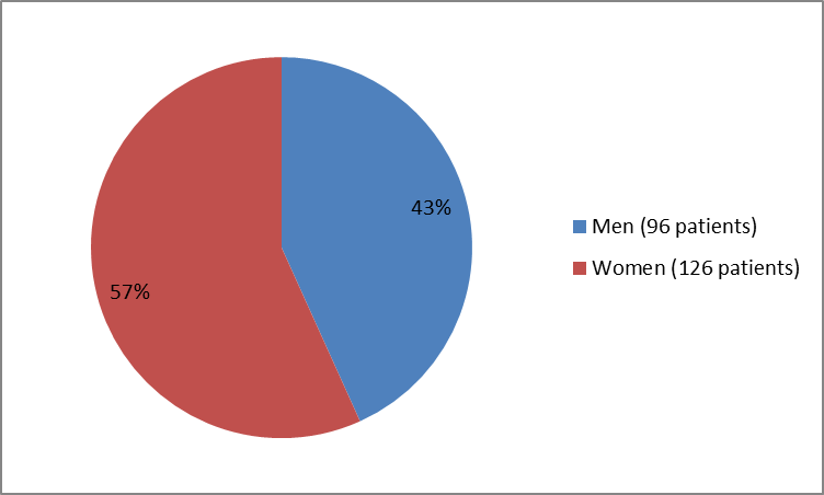 ie chart summarizing how many men and women were in the clinical trial. In total, 96 men (43%) and 126 women (57%) participated in the clinical trial.