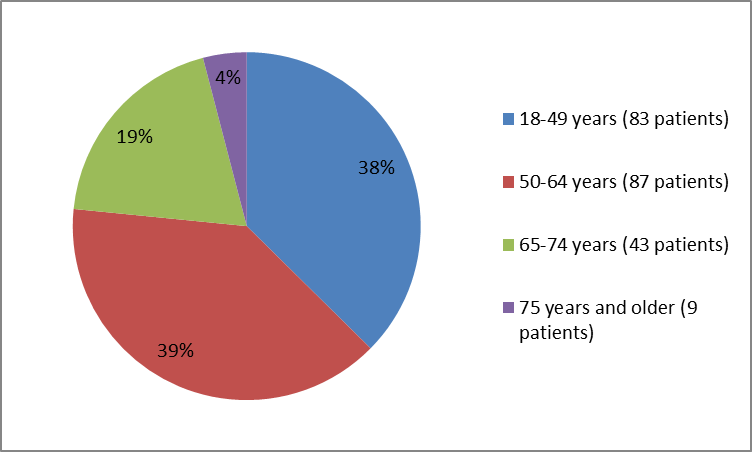 Pie charts summarizing how many individuals of certain age groups were in the clinical trial. In total, 83 patients were below 49 years old (38%), 87 were between 50 and 64 years old (39%) , 43 patients were between 65 and 74 years old (19%) and 9 were 75 and older (4%).
