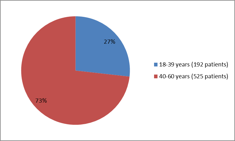 Pie chart summarizing how many individuals of certain age groups were in the clinical trial. In total, 192 patients were below 40 years old (27%) and 525 were 40 -60 years old (73%).