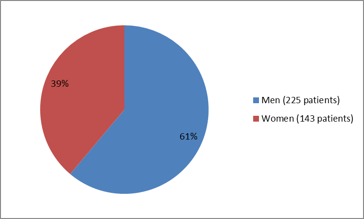 Pie chart summarizing how many men and women were in the clinical trials.In total, 225 men (61%) and  143 women (39%) participated in the clinical trials.