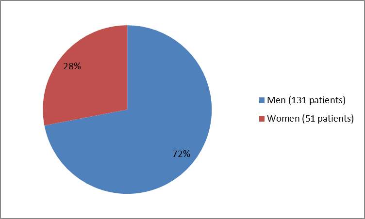 Pie chart summarizing how many men and women were in the clinical trial. In total, 131 men (72%) and  51 women (28%) participated in the clinical trial.