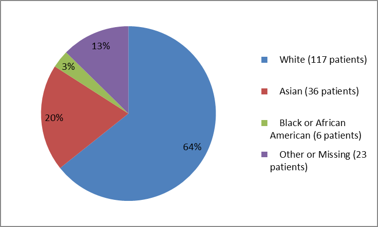 Pie chart summarizing the percentage of patients by race in clinical trial. In total, 117 Whites (64%), 36 Asians (20%), 6 Black of African American (3%) and 23 Other (13%), participated in the clinical trial.