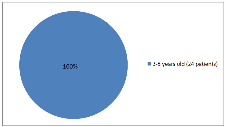 Pie charts summarizing how many individuals of certain age groups were in the clinical trial. In total, 24 patients  (100%) were 3-8 years old.