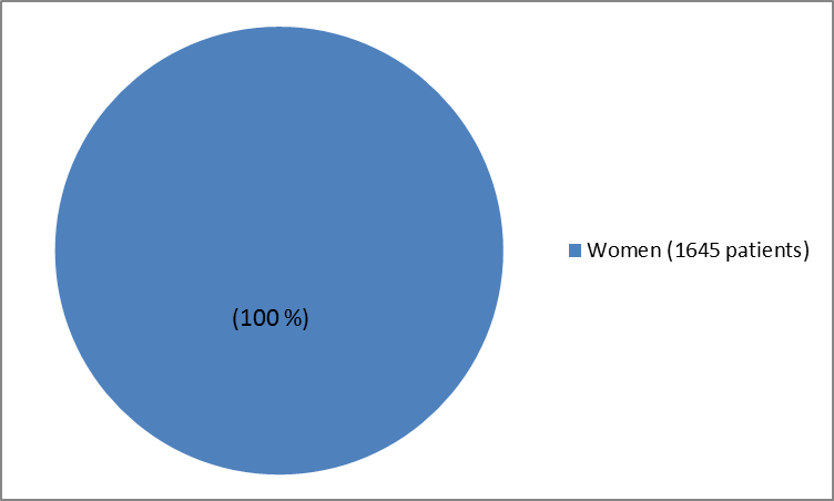 Pie chart summarizing how many men and women were in the clinical trial. In total, 1645women (100%) participated in the clinical trial.)