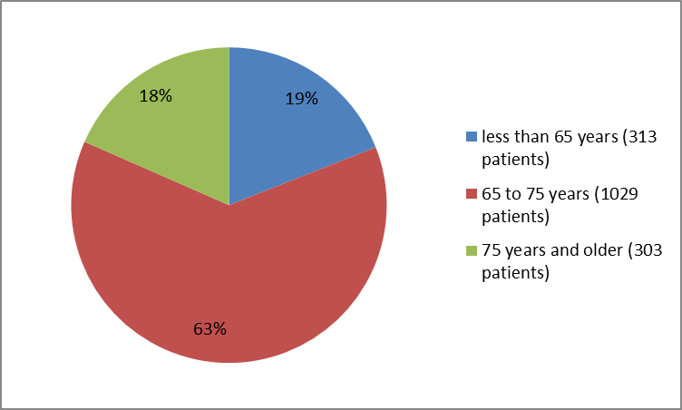 Pie charts summarizing how many individuals of certain age groups were in the clinical trial. In total, 313 patients  were younger than 65 years (19%), 1029 patients were  65-75 years old (63%) and 303 were 75 years and older (18 %).
