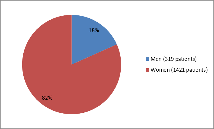 Pie chart summarizing how many men and women were in the clinical trials. In total, 319 men (18%) and 1421 women (82%) participated in the clinical trials.