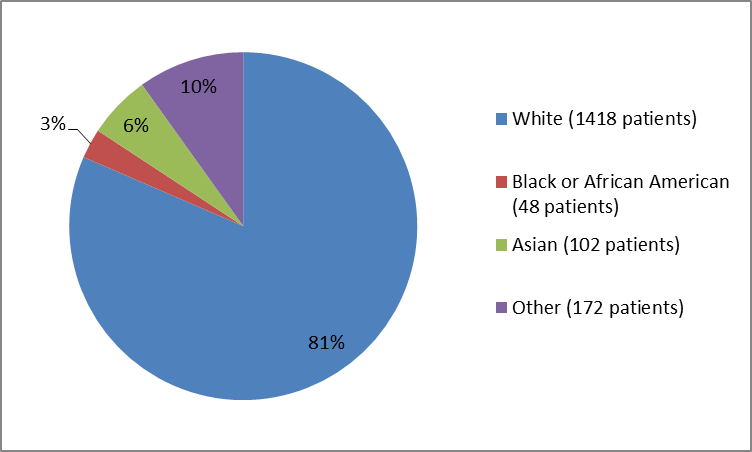 Pie chart summarizing the percentage of patients by. In total, 1418 Whites (81%), 48 Blacks (3%), 102 Asians (6%), and 172 Other (10%), participated in the clinical trials.