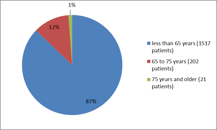 Pie charts summarizing how many individuals of certain age groups were in the clinical trials. In total, 1517 participants were less than 65 years old (87%). 202 were between 65 and 75 years old (12%) and 21 participants were 75 and older (1%).