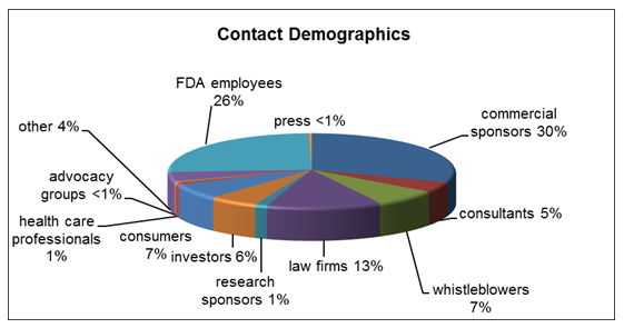 Internal parties, i.e. FDA employees, including other FDA Centers