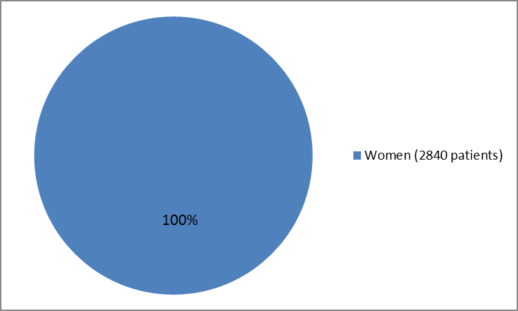 Pie chart summarizing  2840 women (100%) who participated in the clinical trial.