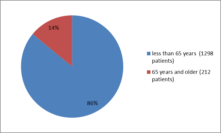 Pie chart summarizing how many individuals of certain age groups were in the clinical trials.  In total, 1298  patients  were below 65 years old (86%) and 212 were 65 years and older (14%).