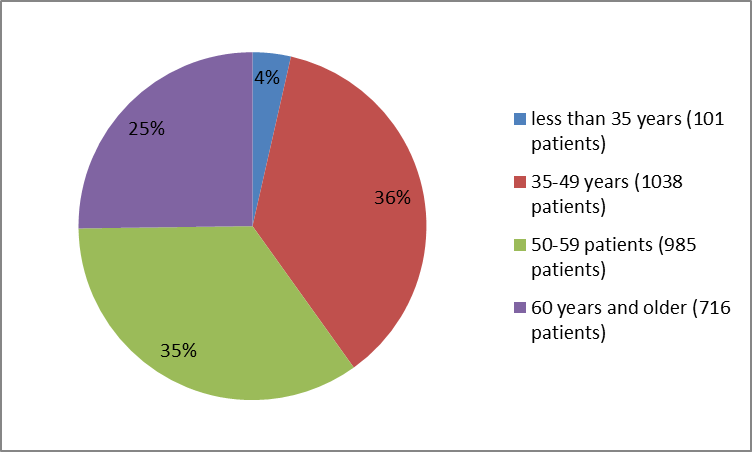 Pie charts summarizing how many individuals of certain age groups were in the clinical trial. In total, 101 patients  were younger than 35 years (4%), 1038 were 35-49 years old (36%), 985 were 50-59 years old (35%) and  716  patients were  6 years and older (25 %).