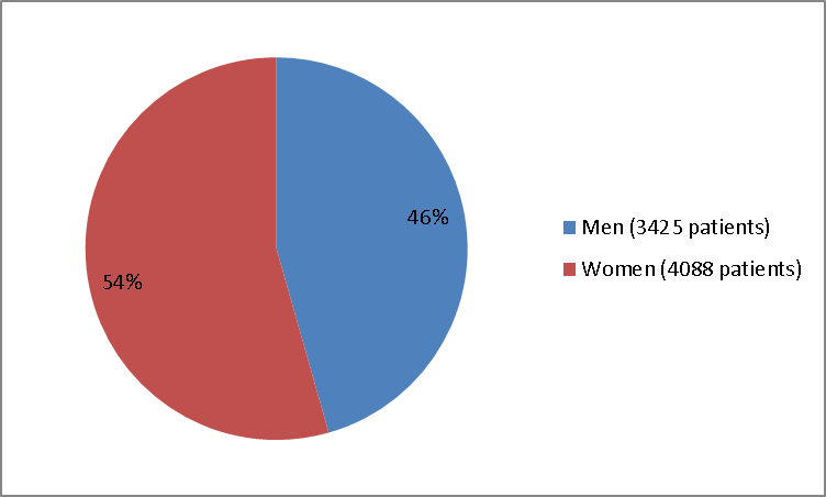 Pie chart summarizing how many men and women were in the clinical trial. In total, 3425 men (46%) and 4088 women (54%) participated in the clinical trial.