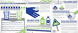 Thumbnail of Facts About Generic Drugs infographic