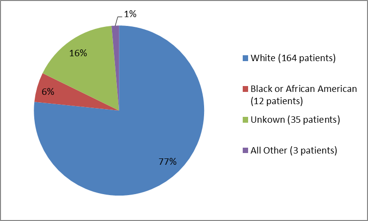 Pie chart summarizing the percentage of patients by race enrolled in the clinical trial. In total, 164 Whites (77%), 12 Black or African Americans (6%), 35 Unknown (16%) and 3 all Others combined (1%) participated in the clinical trial.