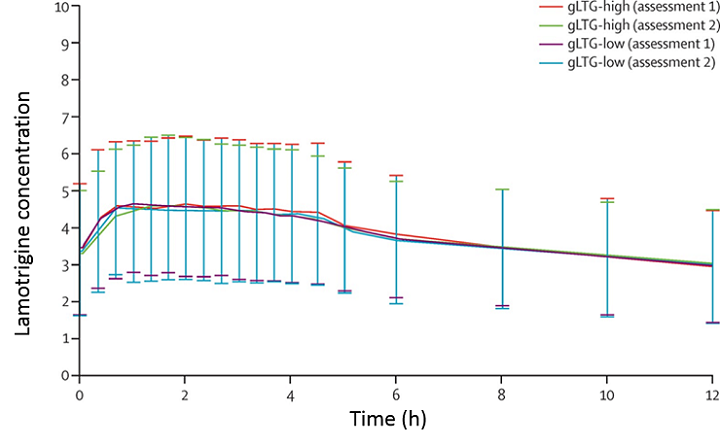 Figure showing that two drugs studied were indistinguishable in terms of area under the curve (extent of drug absorption) in each treatment period.