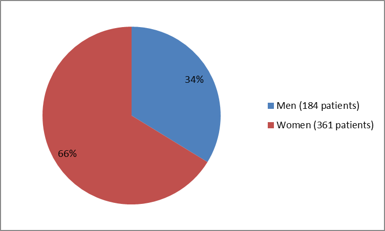 Pie chart summarizing how many men and women were in the clinical trial. In total, 184 men (34%) and  361 women (66%) participated in the clinical trial.