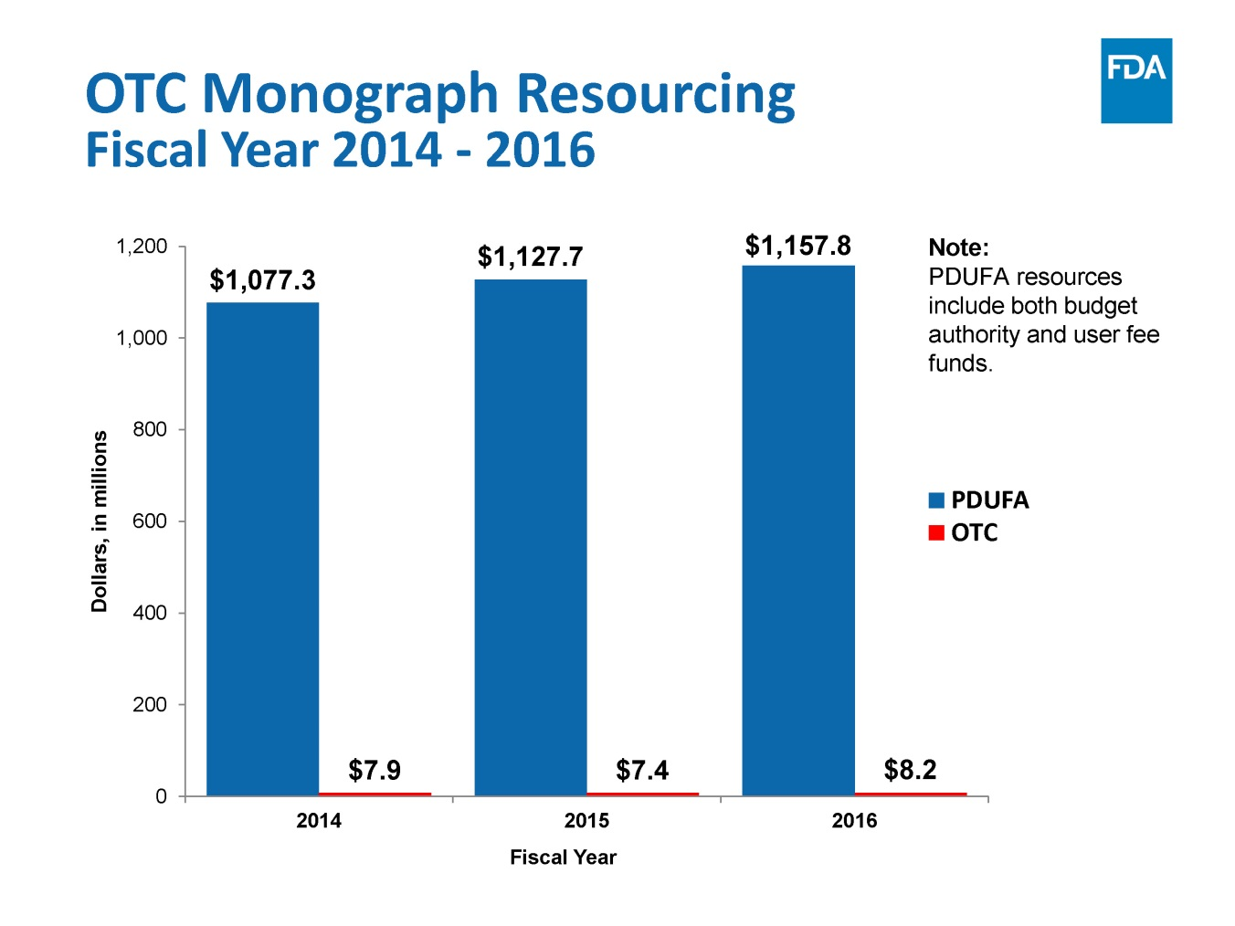 OTC monograph resourcing Fiscal Year 2014 - 2016