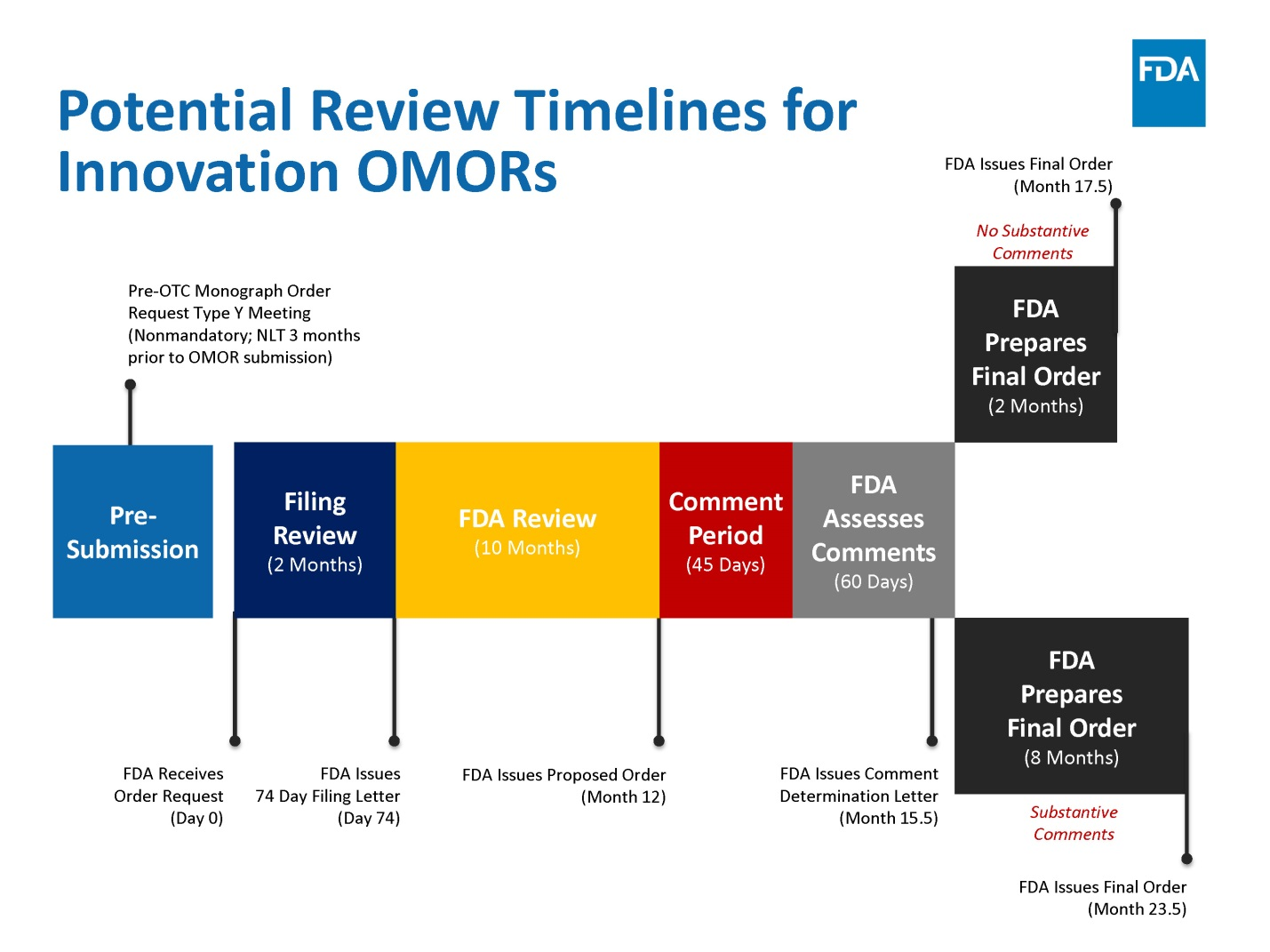 Potential review timelines for innovation OMORs