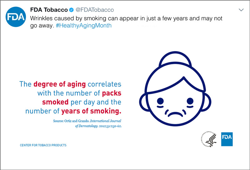The degree of aging correlates with the number of packs smoked per day and the number of years smoking.
