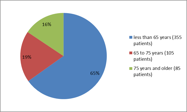 Pie chart summarizing how many individuals of certain age groups were in the clinical trial. In total, 355 patients  were younger than 65 years (65%), 105 patients were  65-75  years old (19 %) and 85 patients were 75 years and older(16%).