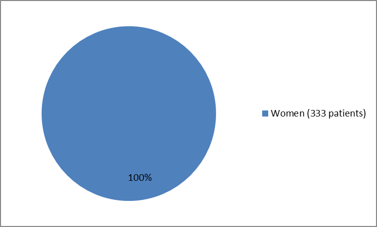 Pie chart summarizing how women were in the clinical trials .In total, 333 women (100%) participated in the clinical trials.