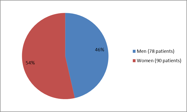 Pie chart summarizing how many men and women were in the clinical trial. In total, 78 men (46%) and 90 women (54%) participated in the clinical trial).