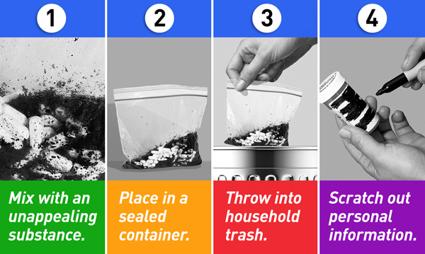 Disposing of unused medicine in the household trash.